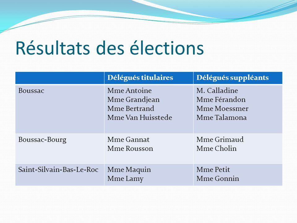 Résultats des élections Délégués titulairesDélégués suppléants BoussacMme Antoine Mme Grandjean Mme Bertrand Mme Van Huisstede M.