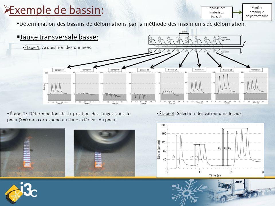  Exemple de bassin:  Détermination des bassins de déformations par la méthode des maximums de déformation. Étape 2: Détermination de la position des
