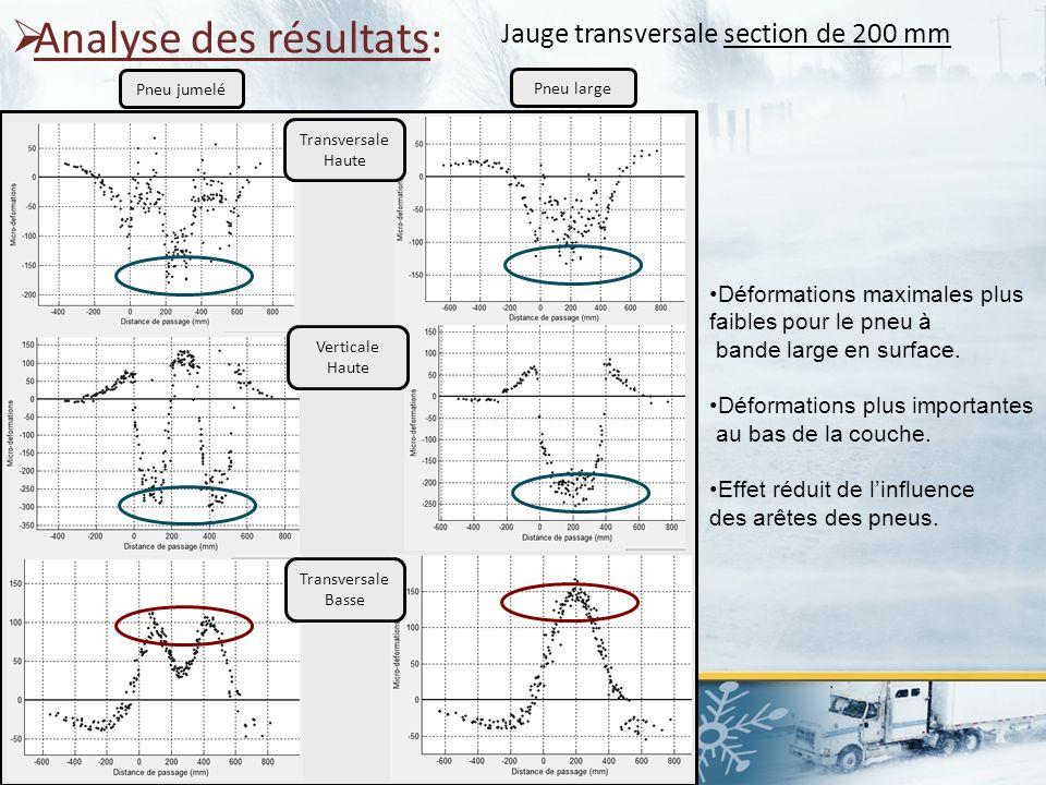  Analyse des résultats: Transversale Haute Verticale Haute Transversale Basse Pneu jumelé Pneu large Jauge transversale section de 200 mm Déformation
