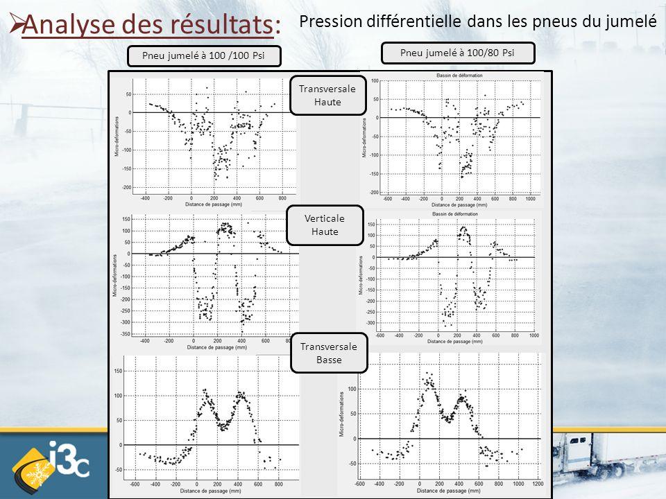  Analyse des résultats: Pneu jumelé à 100 /100 Psi Pression différentielle dans les pneus du jumelé Verticale Haute Transversale Haute Transversale B