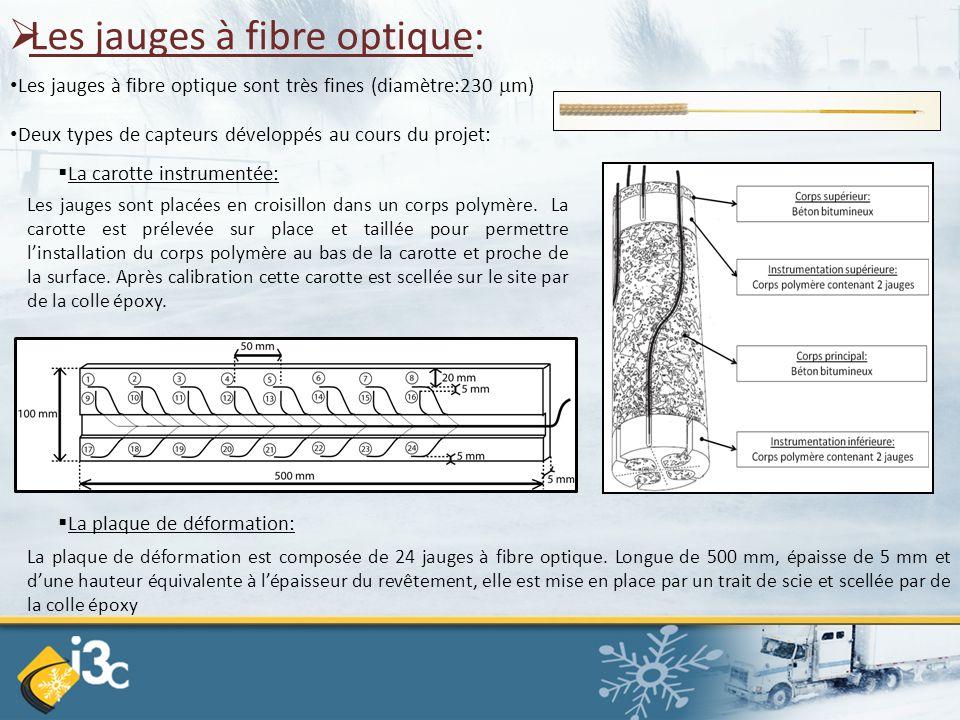  Les jauges à fibre optique: Les jauges à fibre optique sont très fines (diamètre:230  m) Deux types de capteurs développés au cours du projet:  La