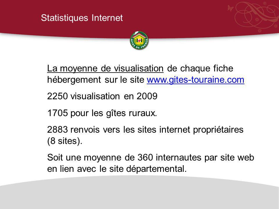 Statistiques Internet La moyenne de visualisation de chaque fiche hébergement sur le site www.gites-touraine.comwww.gites-touraine.com 2250 visualisation en 2009 1705 pour les gîtes ruraux.