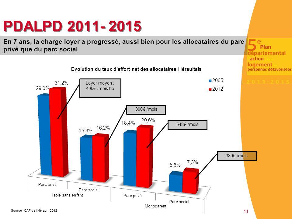 11 PDALPD 2011- 2015 Source : CAF de l'Hérault, 2012 308€ /mois 548€ /mois 389€ /mois En 7 ans, la charge loyer a progressé, aussi bien pour les alloc
