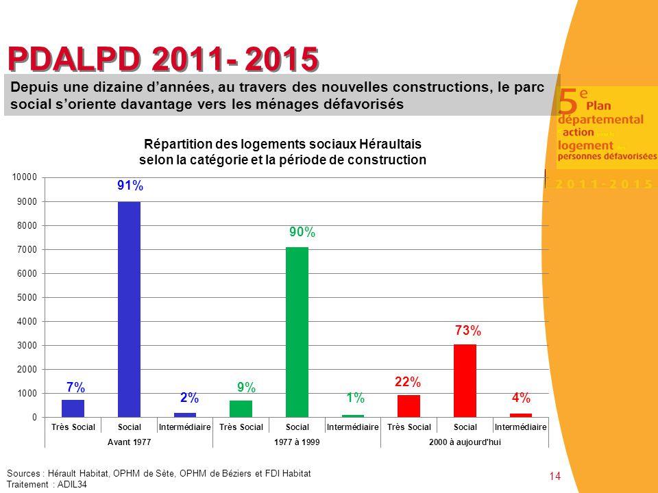 14 PDALPD 2011- 2015 Sources : Hérault Habitat, OPHM de Sète, OPHM de Béziers et FDI Habitat Traitement : ADIL34 Depuis une dizaine d'années, au trave