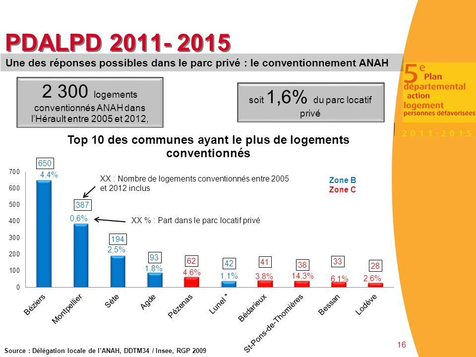 16 PDALPD 2011- 2015 Une des réponses possibles dans le parc privé : le conventionnement ANAH 2 300 logements conventionnés ANAH dans l'Hérault entre