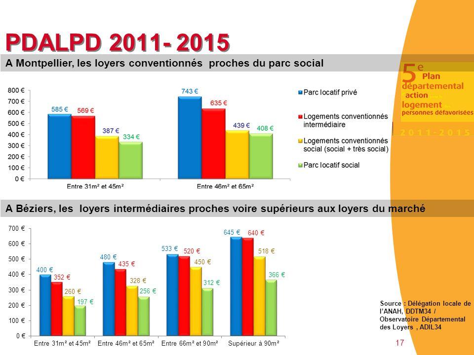 17 PDALPD 2011- 2015 A Montpellier, les loyers conventionnés proches du parc social A Béziers, les loyers intermédiaires proches voire supérieurs aux