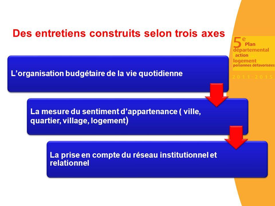 L'organisation budgétaire de la vie quotidienne La mesure du sentiment d'appartenance ( ville, quartier, village, logement ) La prise en compte du rés
