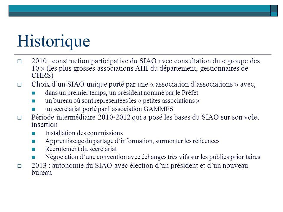 Historique  2010 : construction participative du SIAO avec consultation du « groupe des 10 » (les plus grosses associations AHI du département, gesti