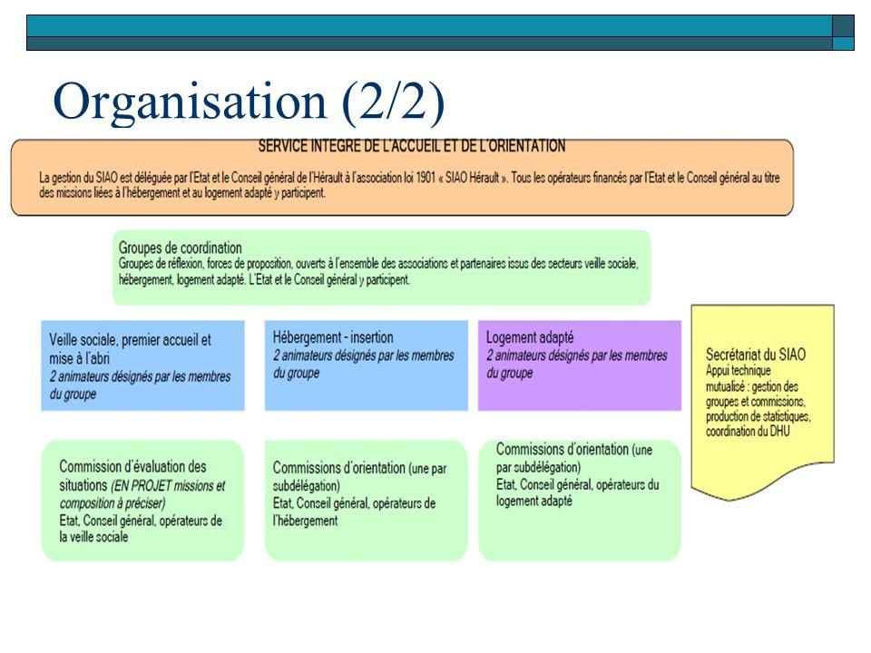 Organisation (2/2)