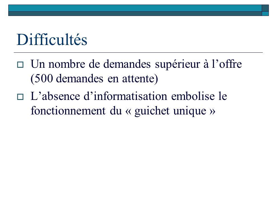 Difficultés  Un nombre de demandes supérieur à l'offre (500 demandes en attente)  L'absence d'informatisation embolise le fonctionnement du « guiche