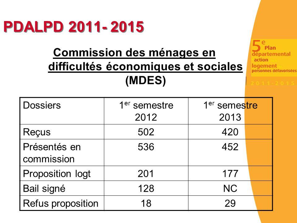 PDALPD 2011- 2015 Commission des ménages en difficultés économiques et sociales (MDES) Dossiers1 er semestre 2012 1 er semestre 2013 Reçus502420 Prése