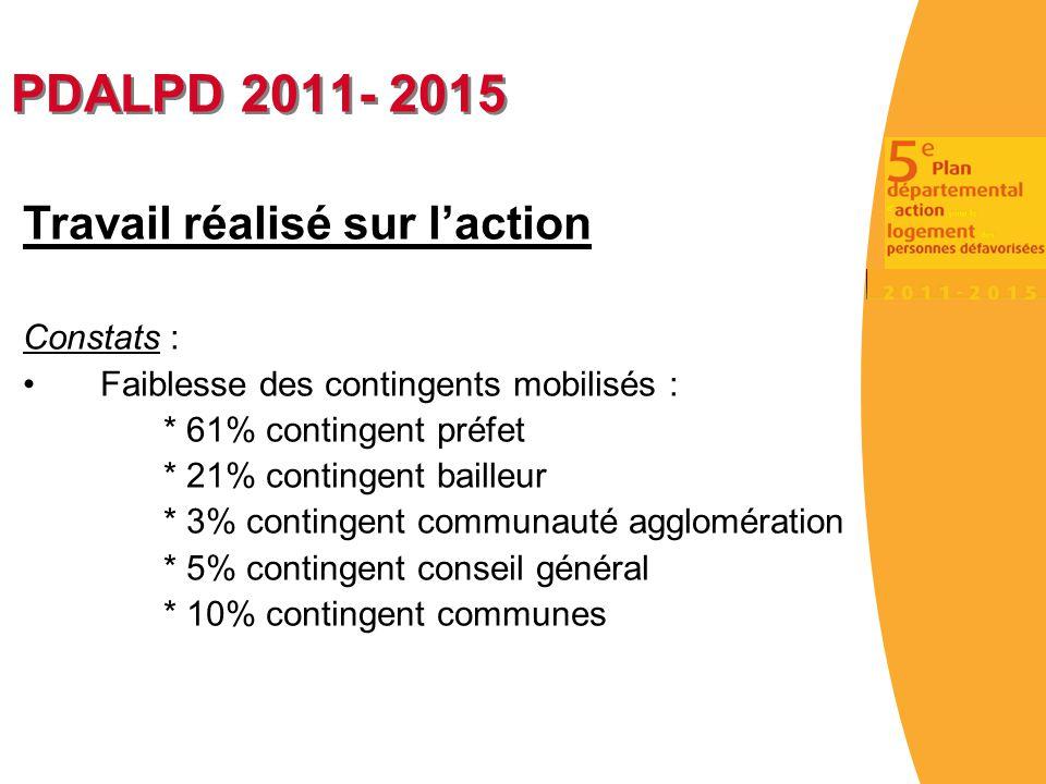 PDALPD 2011- 2015 Travail réalisé sur l'action Constats : Faiblesse des contingents mobilisés : * 61% contingent préfet * 21% contingent bailleur * 3%