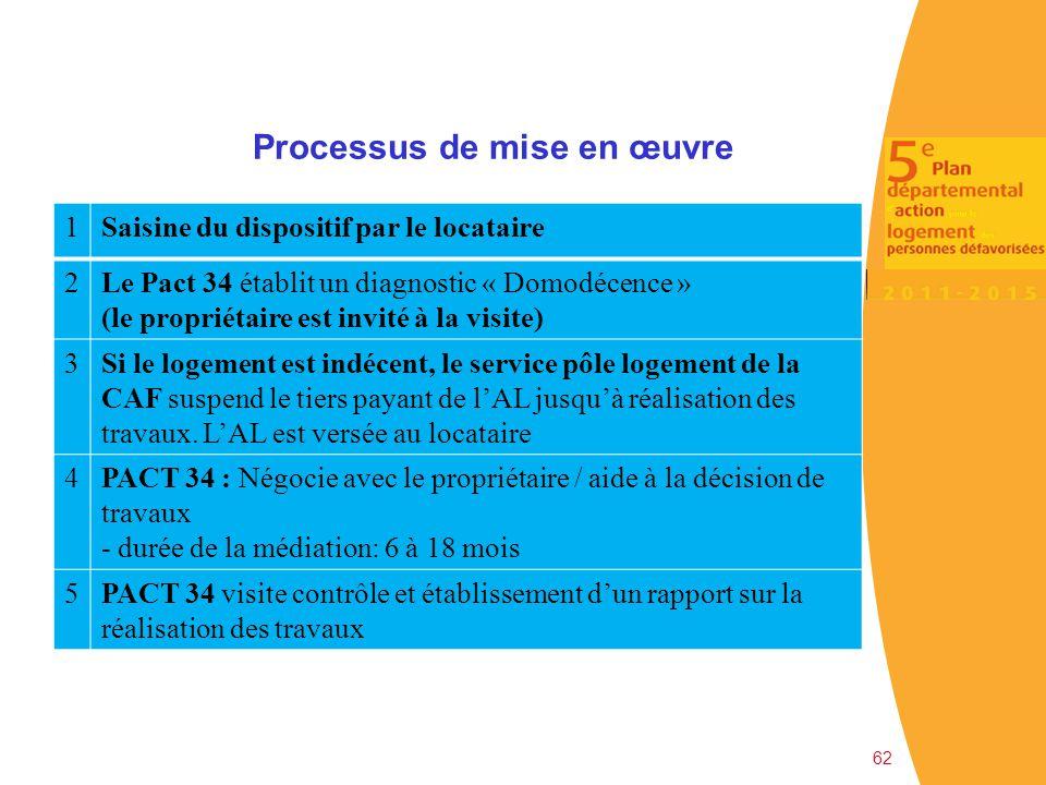 62 Processus de mise en œuvre 1Saisine du dispositif par le locataire 2Le Pact 34 établit un diagnostic « Domodécence » (le propriétaire est invité à