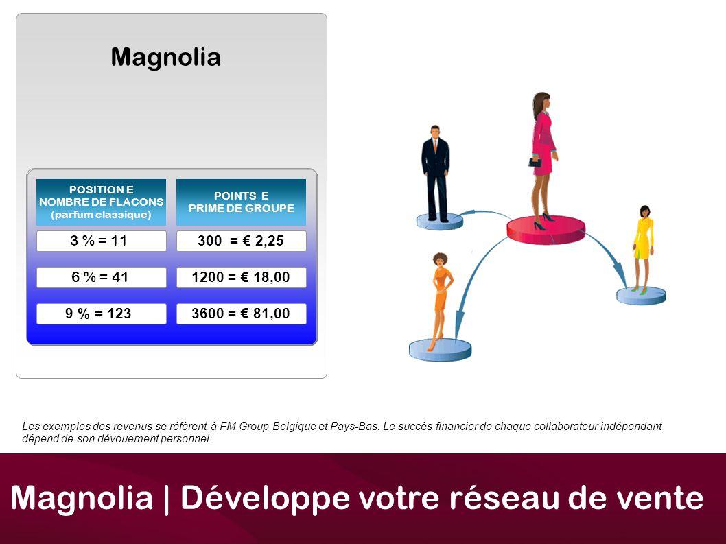 Magnolia Magnolia | Développe votre réseau de vente POSITION E NOMBRE DE FLACONS (parfum classique) POINTS E PRIME DE GROUPE 3 % = 11 6 % = 41 9 % = 123 300 = € 2,25 1200 = € 18,00 3600 = € 81,00 Les exemples des revenus se réfèrent à FM Group Belgique et Pays-Bas.