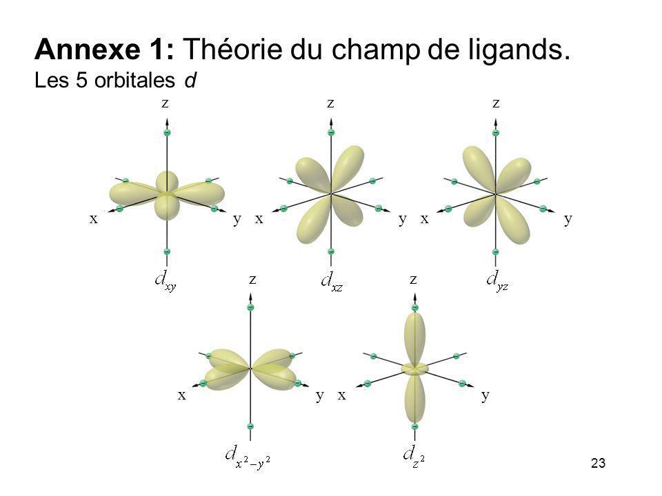 23 Annexe 1: Théorie du champ de ligands. Les 5 orbitales d z xy z xy z xy z xy z xy