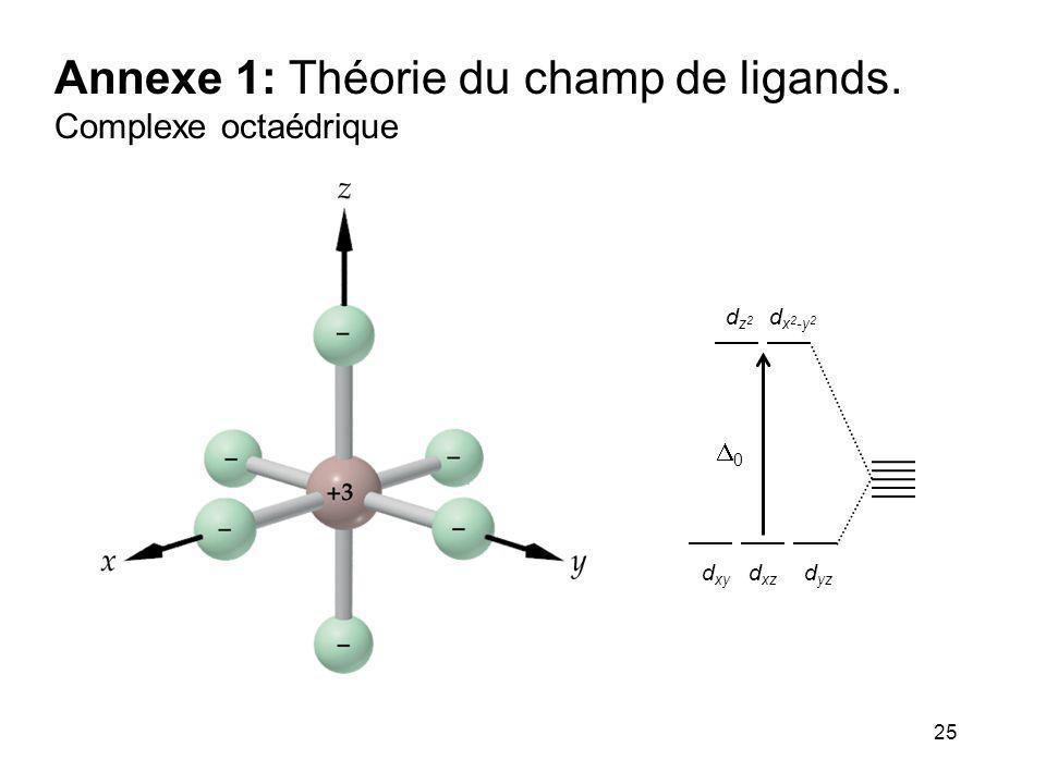 25 Annexe 1: Théorie du champ de ligands. Complexe octaédrique 00 dz2dz2 d x 2 -y 2 d xy d xz d yz