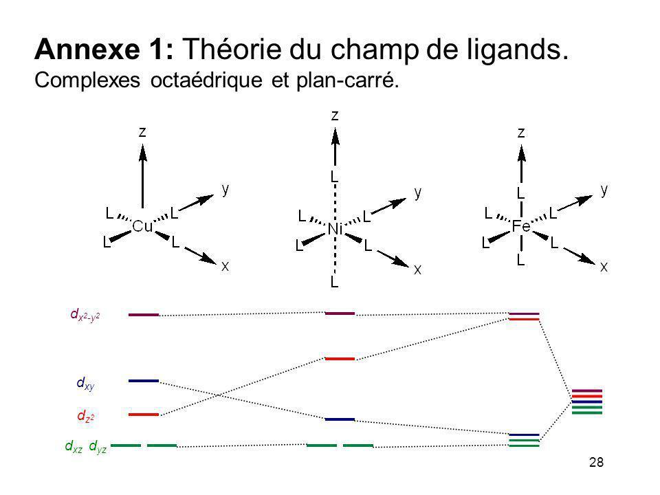 28 Annexe 1: Théorie du champ de ligands. Complexes octaédrique et plan-carré. dz2dz2 d x 2 -y 2 d xy d xz d yz