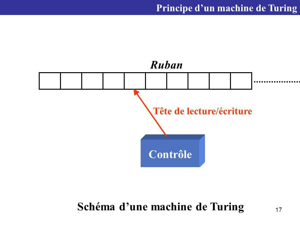 17 Ruban Contrôle Tête de lecture/écriture Principe d'un machine de Turing Schéma d'une machine de Turing