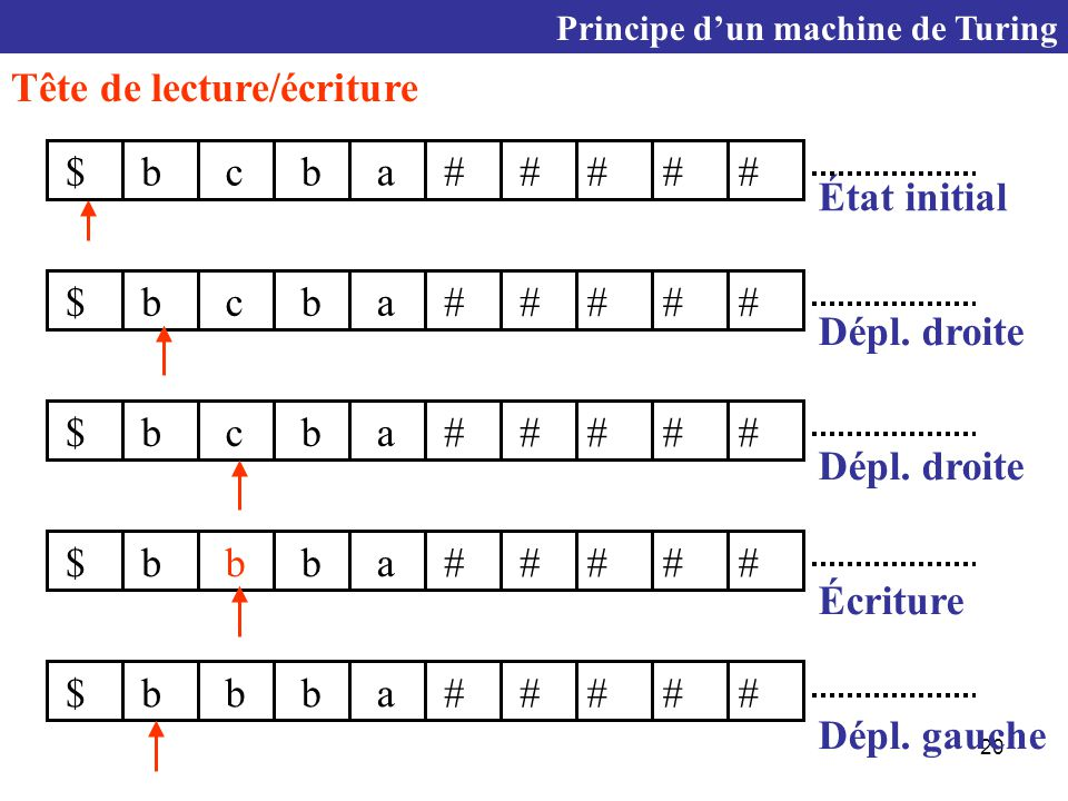 20 Tête de lecture/écriture État initial ab$cb  Principe d'un machine de Turing ab$cb  Dépl.
