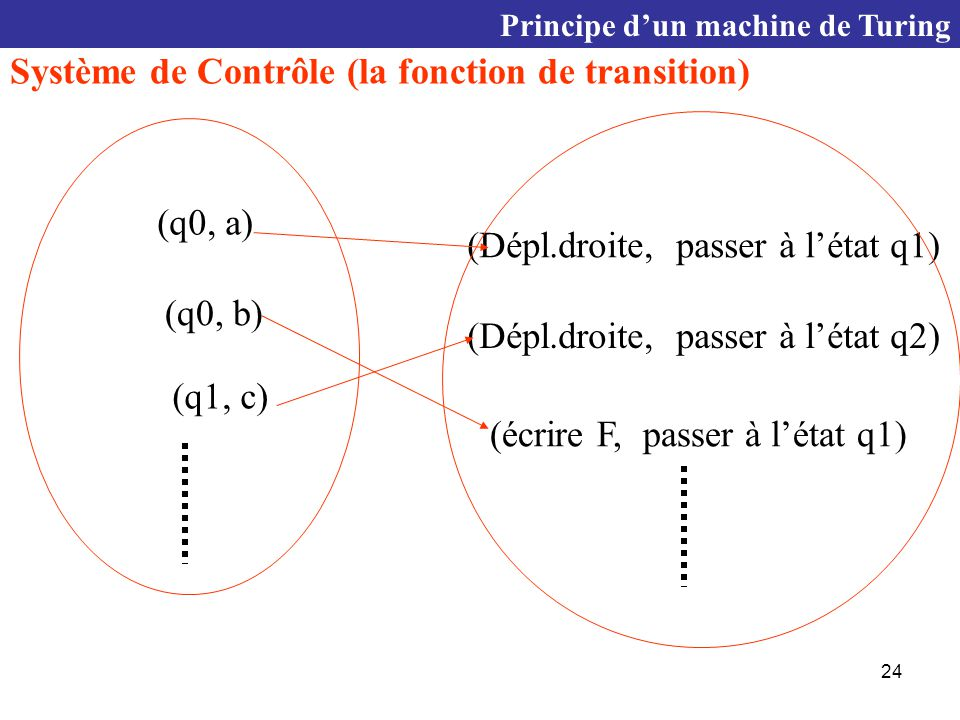24 (q0, a) (q0, b) (q1, c) (Dépl.droite, passer à l'état q1) (Dépl.droite, passer à l'état q2) (écrire F, passer à l'état q1) Principe d'un machine de Turing Système de Contrôle (la fonction de transition)