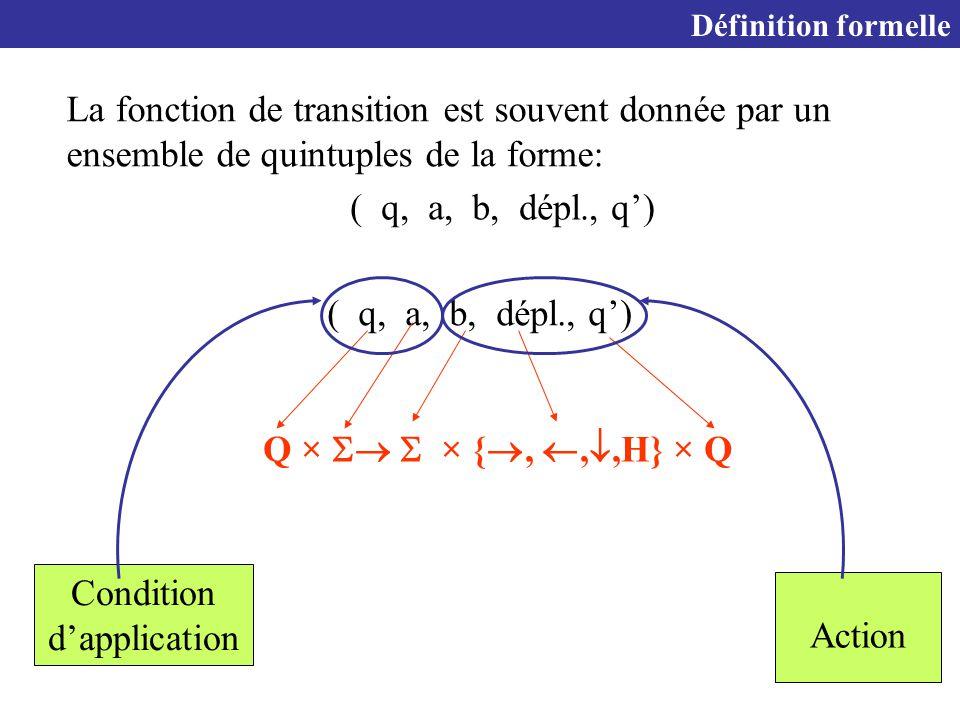 28 Définition formelle La fonction de transition est souvent donnée par un ensemble de quintuples de la forme: Q ×   × { , , ,H} × Q ( q, a, b, dépl., q') Condition d'application Action ( q, a, b, dépl., q')