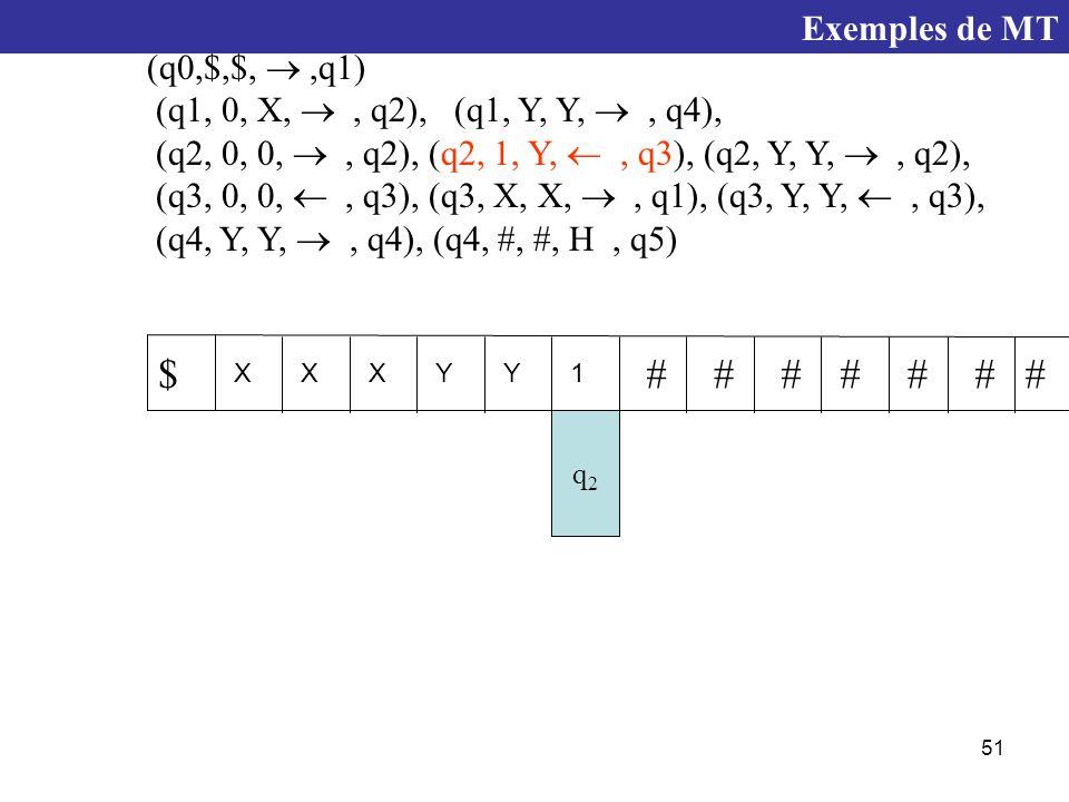 51 q2q2 XXXYY1 $####### (q0,$,$, ,q1) (q1, 0, X, , q2), (q1, Y, Y, , q4), (q2, 0, 0, , q2), (q2, 1, Y, , q3), (q2, Y, Y, , q2), (q3, 0, 0, , q3), (q3, X, X, , q1), (q3, Y, Y, , q3), (q4, Y, Y, , q4), (q4, #, #, H, q5) Exemples de MT
