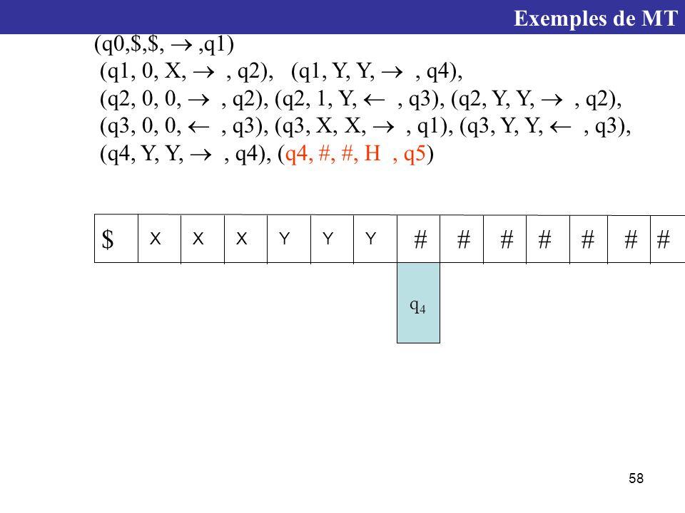 58 q4q4 XXXYYY $####### (q0,$,$, ,q1) (q1, 0, X, , q2), (q1, Y, Y, , q4), (q2, 0, 0, , q2), (q2, 1, Y, , q3), (q2, Y, Y, , q2), (q3, 0, 0, , q3), (q3, X, X, , q1), (q3, Y, Y, , q3), (q4, Y, Y, , q4), (q4, #, #, H, q5) Exemples de MT