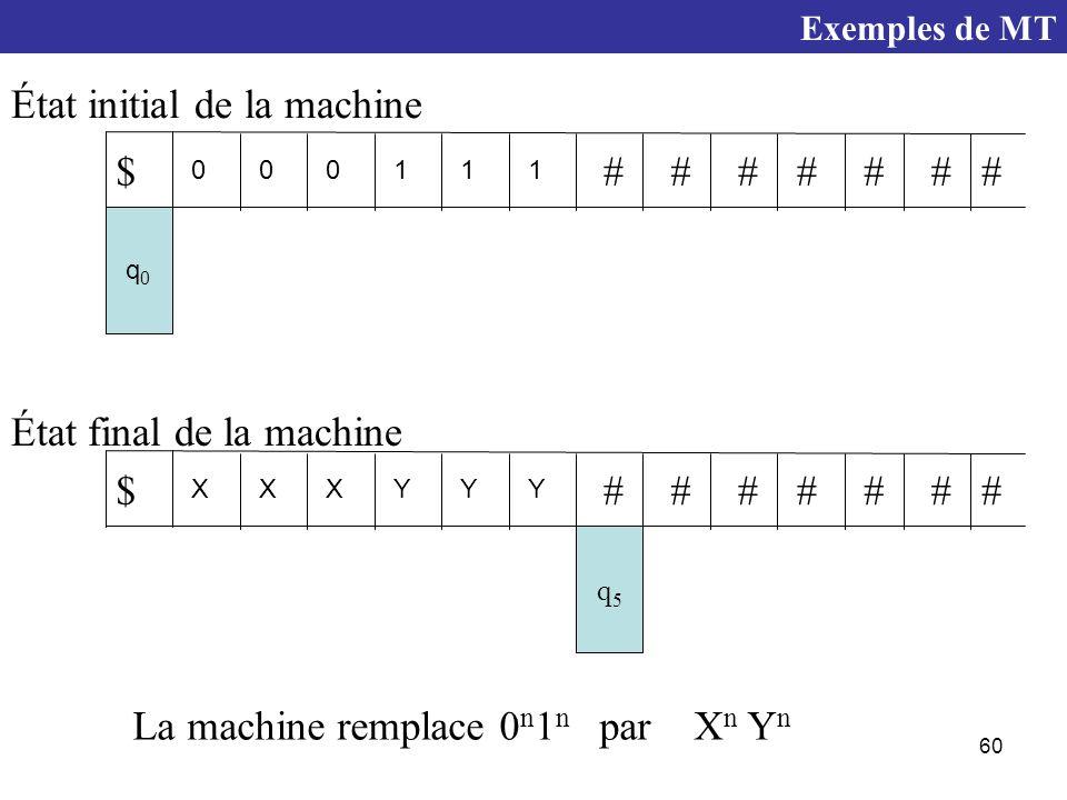 60 q5q5 XXXYYY $####### q0q0 000111 $####### La machine remplace 0 n 1 n par X n Y n État initial de la machine État final de la machine Exemples de MT