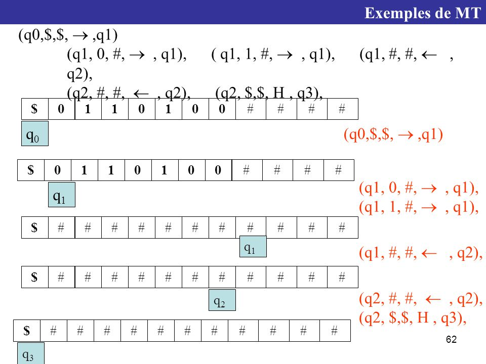 62 (q0,$,$, ,q1) (q1, 0, #, , q1), ( q1, 1, #, , q1), (q1, #, #, , q2), (q2, #, #, , q2), (q2, $,$, H, q3), 1110000$#### q0q0 1110000$#### q1q1 (q0,$,$, ,q1) #######$#### q1q1 (q1, 0, #, , q1), (q1, 1, #, , q1), #######$#### q2q2 (q1, #, #, , q2), #######$#### q3q3 (q2, #, #, , q2), (q2, $,$, H, q3), Exemples de MT