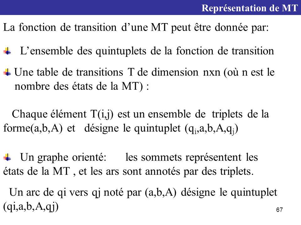67 Représentation de MT Une table de transitions T de dimension nxn (où n est le nombre des états de la MT) : Chaque élément T(i,j) est un ensemble de triplets de la forme(a,b,A) et désigne le quintuplet (q i,a,b,A,q j ) La fonction de transition d'une MT peut être donnée par: L'ensemble des quintuplets de la fonction de transition Un graphe orienté: les sommets représentent les états de la MT, et les ars sont annotés par des triplets.