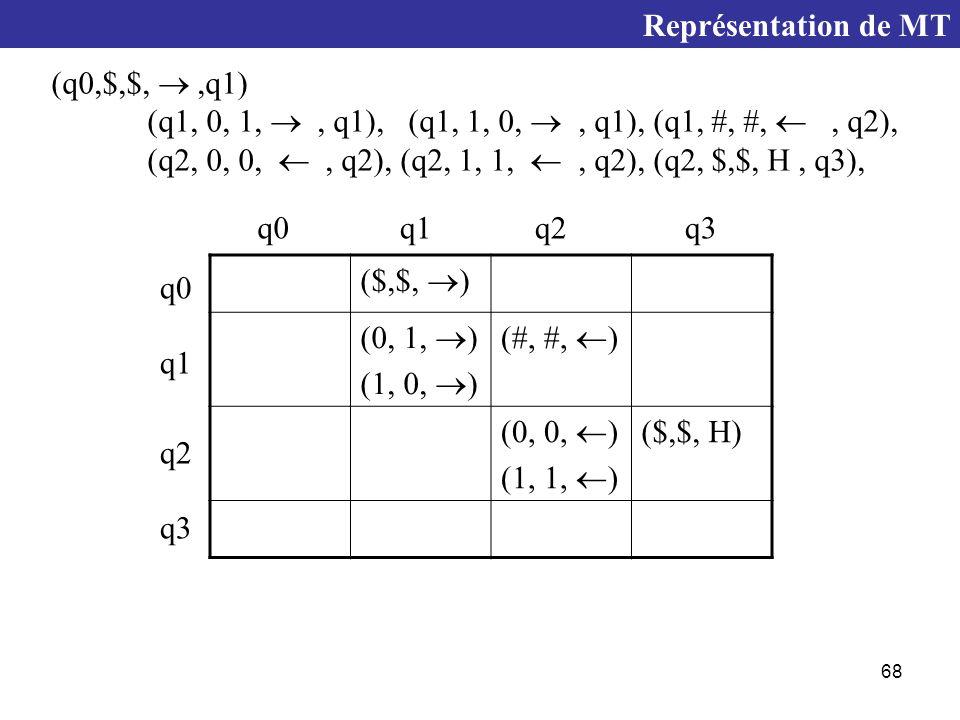 68 (q0,$,$, ,q1) (q1, 0, 1, , q1), (q1, 1, 0, , q1), (q1, #, #, , q2), (q2, 0, 0, , q2), (q2, 1, 1, , q2), (q2, $,$, H, q3), ($,$,  ) (0, 1,  ) (1, 0,  ) (#, #,  ) (0, 0,  ) (1, 1,  ) ($,$, H) q0 q1 q2 q3 Représentation de MT