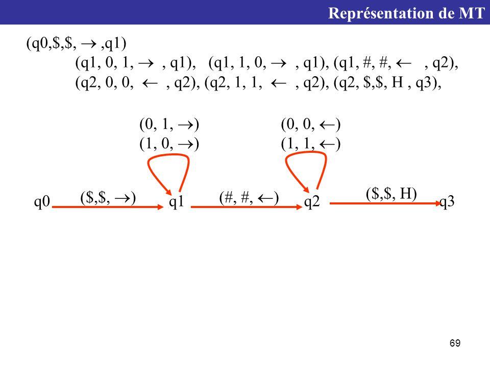 69 Représentation de MT (q0,$,$, ,q1) (q1, 0, 1, , q1), (q1, 1, 0, , q1), (q1, #, #, , q2), (q2, 0, 0, , q2), (q2, 1, 1, , q2), (q2, $,$, H, q3), q0q1q2q3 ($,$,  ) (0, 1,  ) (1, 0,  ) (#, #,  ) (0, 0,  ) (1, 1,  ) ($,$, H)
