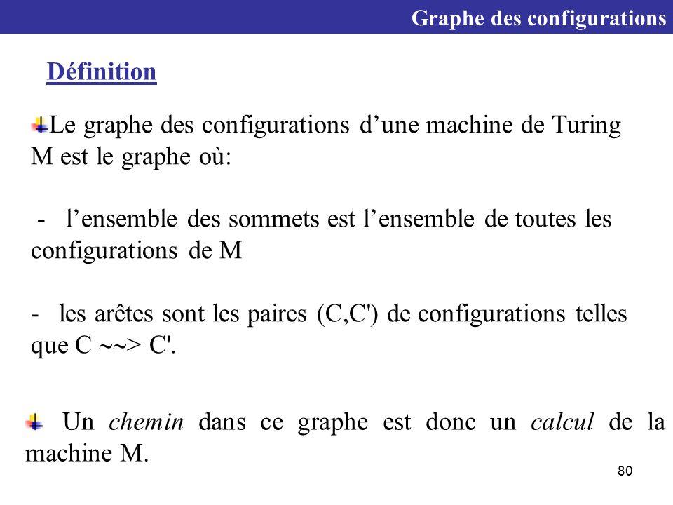 80 Le graphe des configurations d'une machine de Turing M est le graphe où: - l'ensemble des sommets est l'ensemble de toutes les configurations de M - les arêtes sont les paires (C,C ) de configurations telles que C  > C .