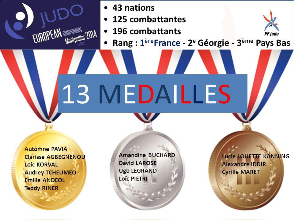 Championnat d'Europe par équipes 12 nations pour les masculins 9 nations pour les féminines Médaille d'or pour l'équipe de France féminine Médaille de bronze pour l'équipe de France masculine Rang de la France : 1 ère