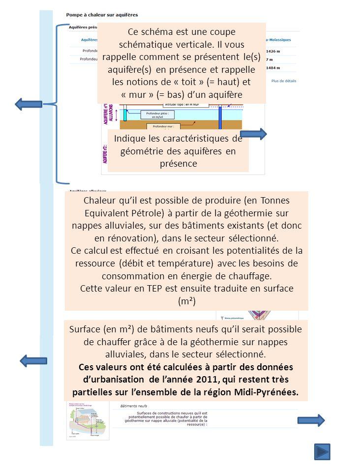 Indique les caractéristiques de géométrie des aquifères en présence Ce schéma est une coupe schématique verticale.