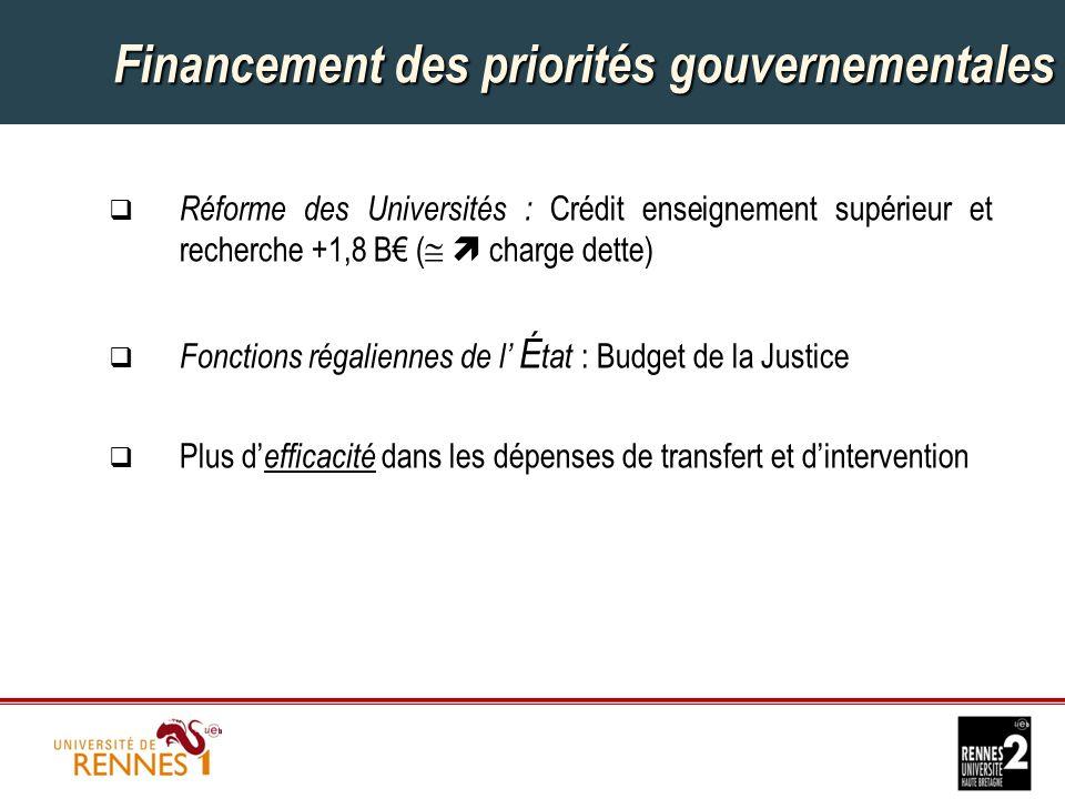 Financement des priorités gouvernementales  Réforme des Universités : Crédit enseignement supérieur et recherche +1,8 B€ (   charge dette)  Fonctions régaliennes de l' É tat : Budget de la Justice  Plus d' efficacité dans les dépenses de transfert et d'intervention