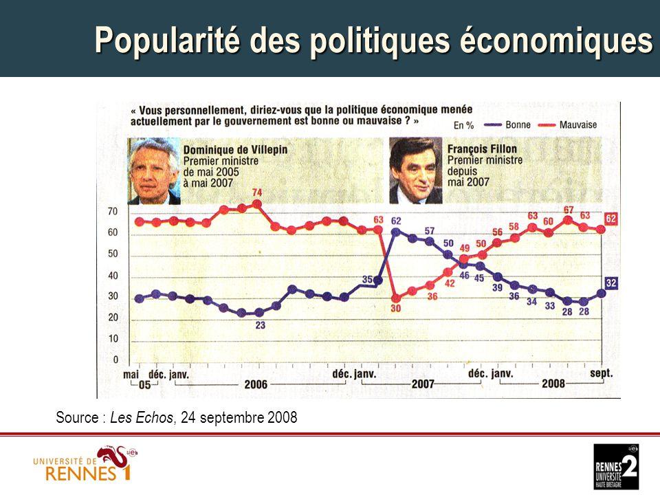 Popularité des politiques économiques Source : Les Echos, 24 septembre 2008