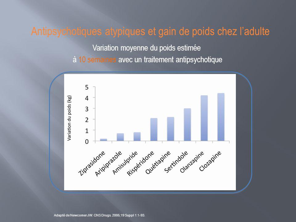 Antipsychotiques atypiques et gain de poids chez l'adulte Adapté de Newcomer JW. CNS Drugs. 2005;19 Suppl 1:1-93. Variation moyenne du poids estimée à
