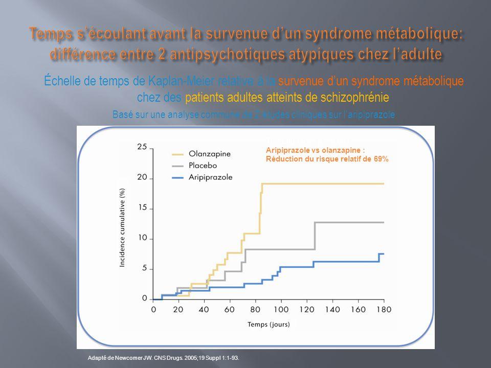 Échelle de temps de Kaplan-Meier relative à la survenue d'un syndrome métabolique chez des patients adultes atteints de schizophrénie Basé sur une ana