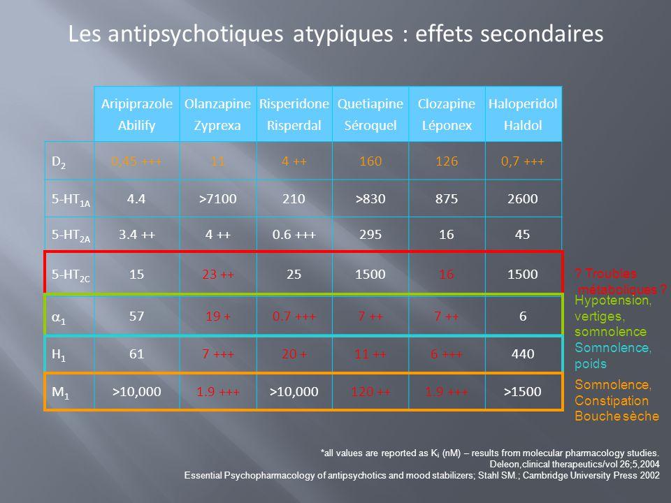 Les antipsychotiques atypiques : effets secondaires Aripiprazole Abilify Olanzapine Zyprexa Risperidone Risperdal Quetiapine Séroquel Clozapine Lépone