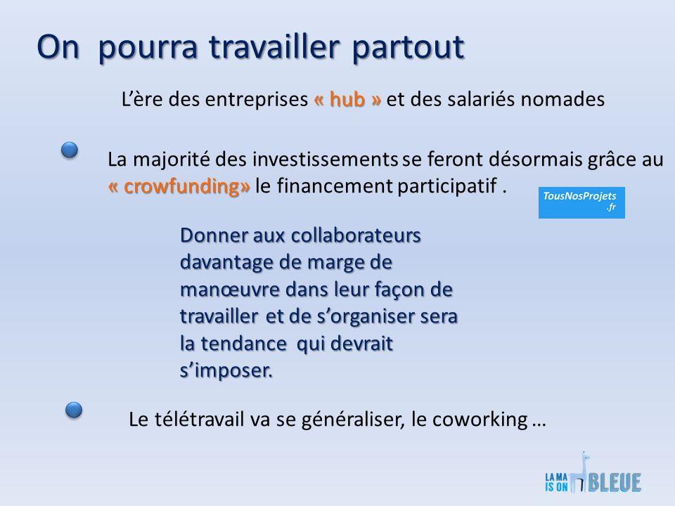 On pourra travailler partout « hub » L'ère des entreprises « hub » et des salariés nomades La majorité des investissements se feront désormais grâce au « crowfunding» « crowfunding» le financement participatif.