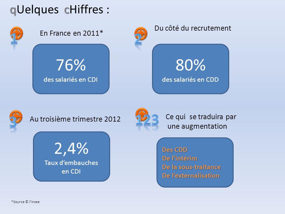 76% des salariés en CDI qc qUelques cHiffres : En France en 2011* Du côté du recrutement 80% des salariés en CDD *Source © l'Insee Au troisième trimes
