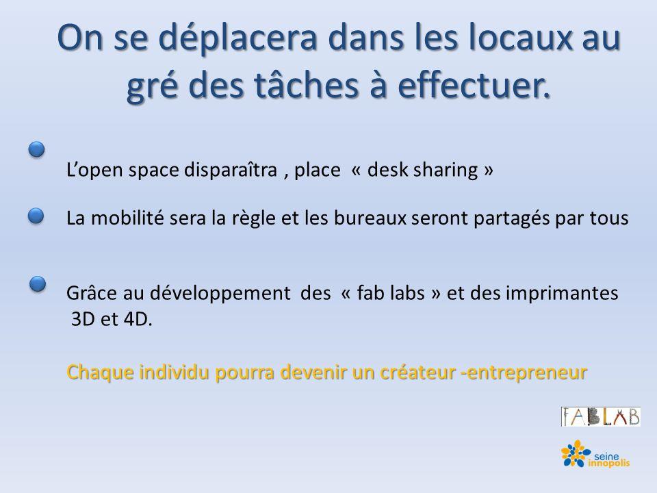 L'open space disparaîtra, place « desk sharing » La mobilité sera la règle et les bureaux seront partagés par tous Grâce au développement des « fab labs » et des imprimantes 3D et 4D.