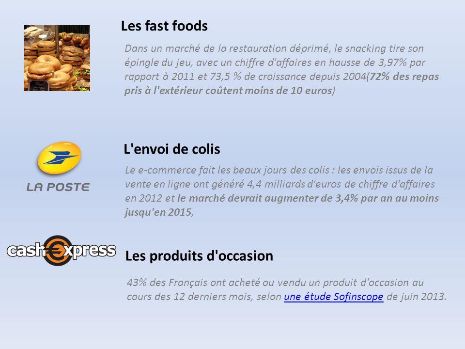 Les fast foods Dans un marché de la restauration déprimé, le snacking tire son épingle du jeu, avec un chiffre d affaires en hausse de 3,97% par rapport à 2011 et 73,5 % de croissance depuis 2004(72% des repas pris à l extérieur coûtent moins de 10 euros) L envoi de colis Le e-commerce fait les beaux jours des colis : les envois issus de la vente en ligne ont généré 4,4 milliards d euros de chiffre d affaires en 2012 et le marché devrait augmenter de 3,4% par an au moins jusqu en 2015, Les produits d occasion 43% des Français ont acheté ou vendu un produit d occasion au cours des 12 derniers mois, selon une étude Sofinscope de juin 2013.une étude Sofinscope