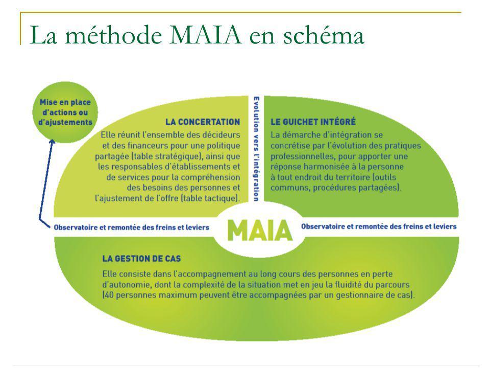 Les principes de la méthode MAIA La MAIA est constituée de professionnels et de services existants.