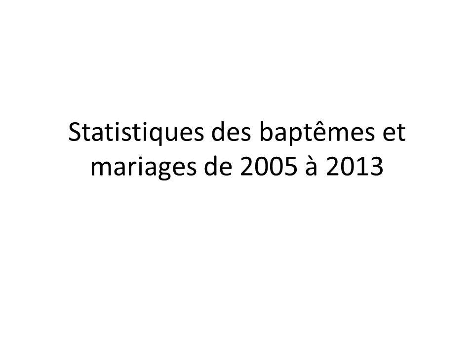 Statistiques des baptêmes et mariages de 2005 à 2013