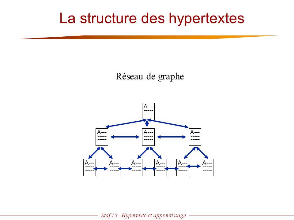 Staf 15 –Hypertexte et apprentissage A--- ----- A--- ----- A--- ----- A--- ----- A--- ----- A--- ----- A--- ----- A--- ----- A--- ----- A--- ----- Rés
