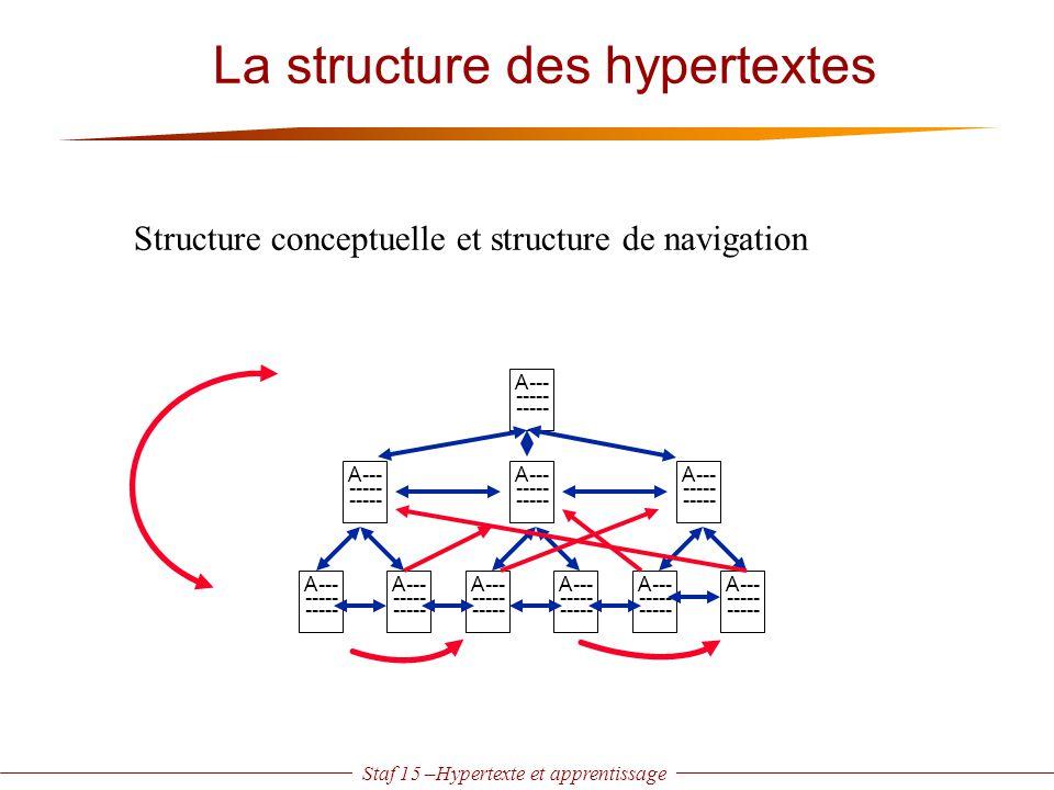 Staf 15 –Hypertexte et apprentissage Structure conceptuelle et structure de navigation A--- ----- A--- ----- A--- ----- A--- ----- A--- ----- A--- ---