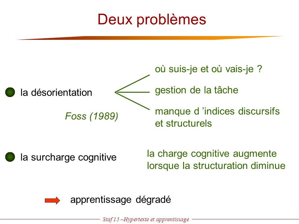 Staf 15 –Hypertexte et apprentissage Deux problèmes la désorientation gestion de la tâche où suis-je et où vais-je ? manque d 'indices discursifs et s