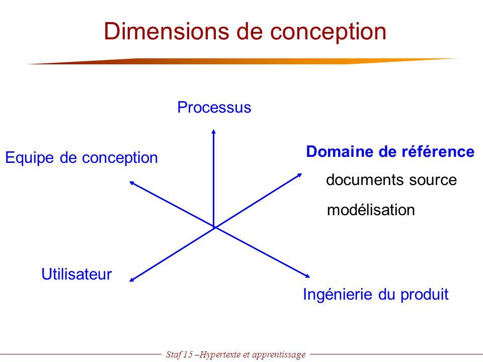 Staf 15 –Hypertexte et apprentissage Dimensions de conception Processus Domaine de référence Utilisateur Equipe de conception documents source modélis